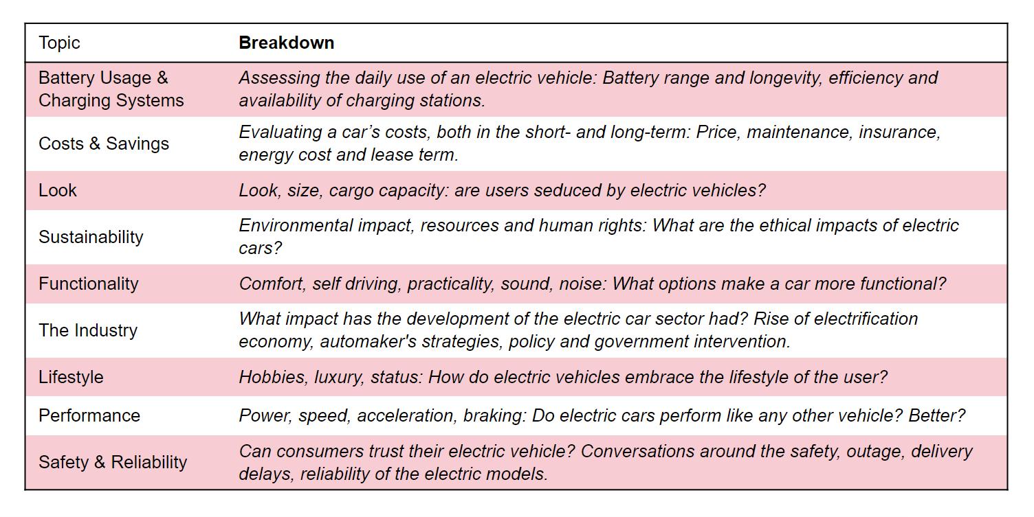 9-topics-breakdown