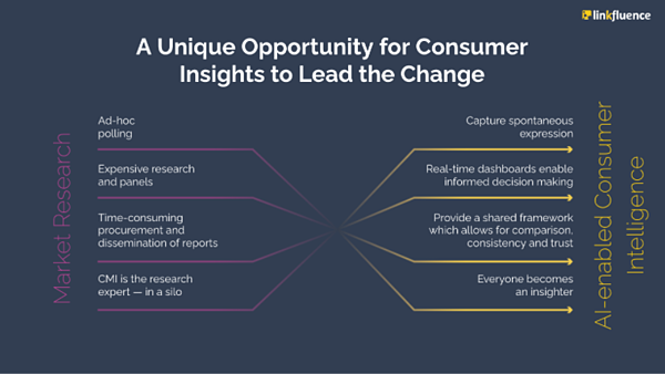 consumer-intelligence-brand-life-cycle-change
