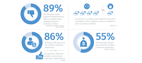Customer-centricity-top-10-stats