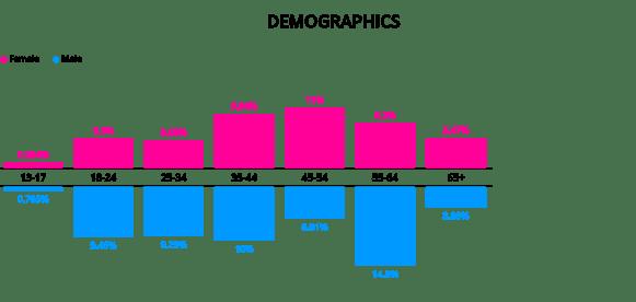 homegating-superbowl-2021-demographics