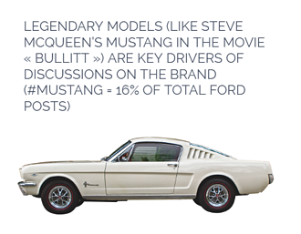 Ford Mustang brand discussions