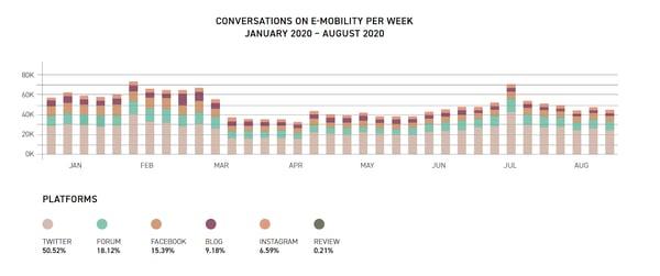 emobility-post-covid-conversations-per-week