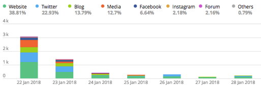 Amazon Go Platform Analysis