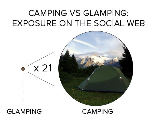 social insights: camping-vs-glamping