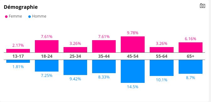 insights-consommateurs-demographie