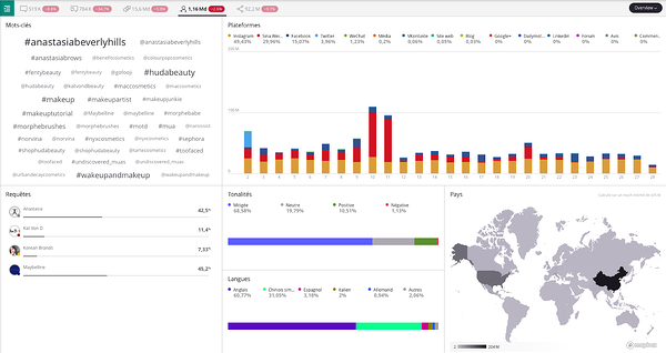 insights-consommateurs-marques-cosmétiques-analytics