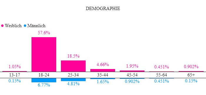 Demographie Summerfood Linkfluence Search