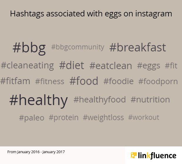Healthy eating: eggs on Instagram, #instafood