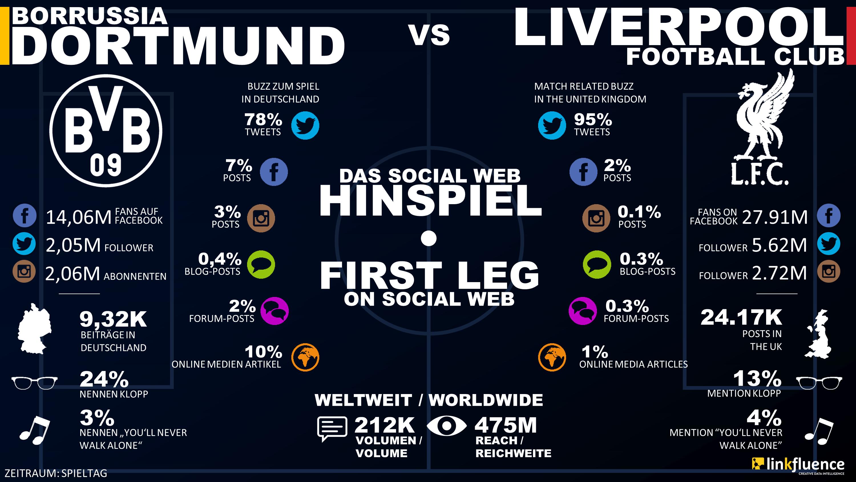 Infografik Liverpool vs. BVB