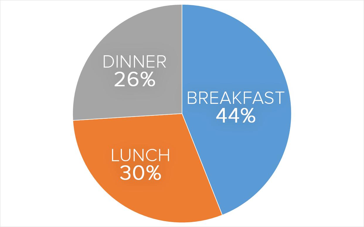 pie-chart-break-lunch-dinner-camping