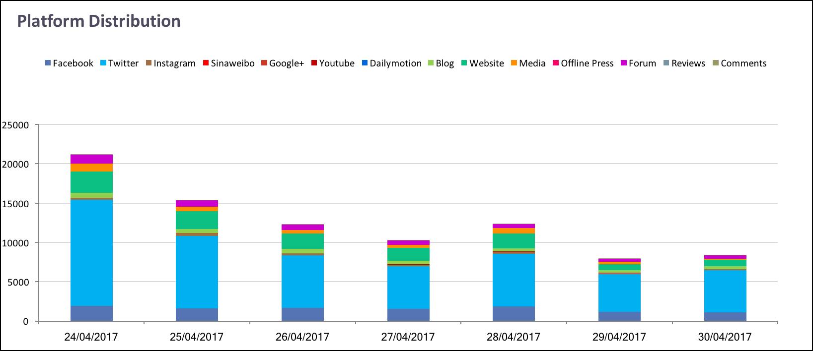 Platform distribution about immunization