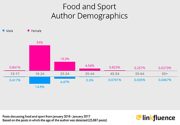 tendance-instafood-demographics