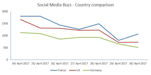 Social Media Buzz - Country comparison about immunization