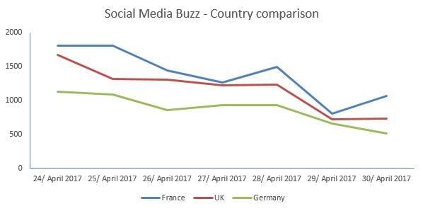 Social Media Buzz - Country comparison about immunization