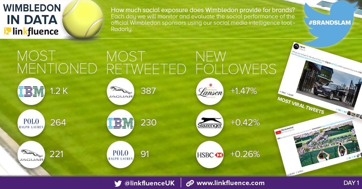#BrandSlam: How are Wimbledon 2016 sponsors performing on social?