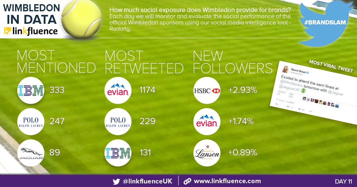 #BrandSlam: Social media monitoring of WImbledon 2016