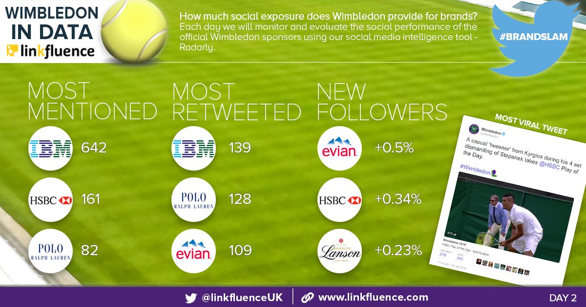 Evian: Wimbledon 2016 sponsors #BrandSlam