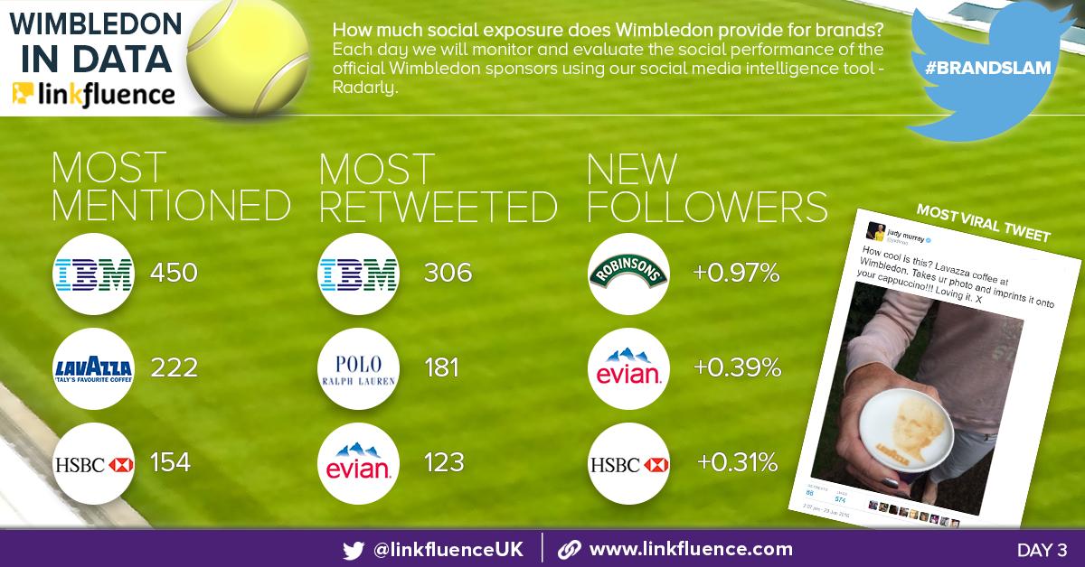 Social Media Monitoring: Wimbledon 2016 #BrandSlam