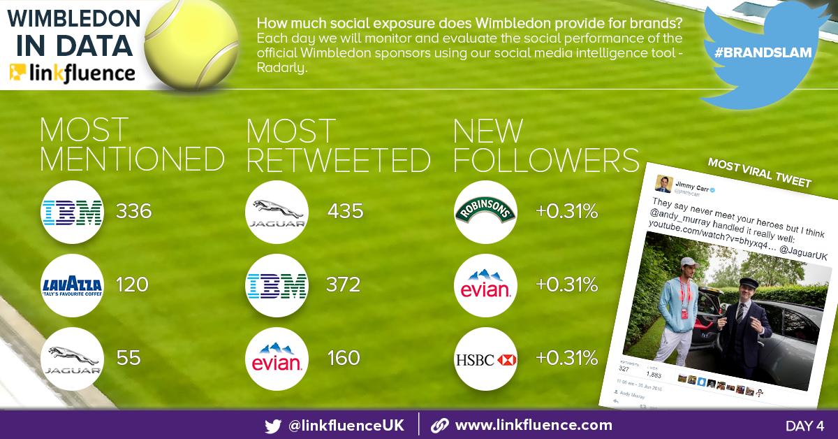 #BrandSlam: social media monitoring of Wimbledon 2016