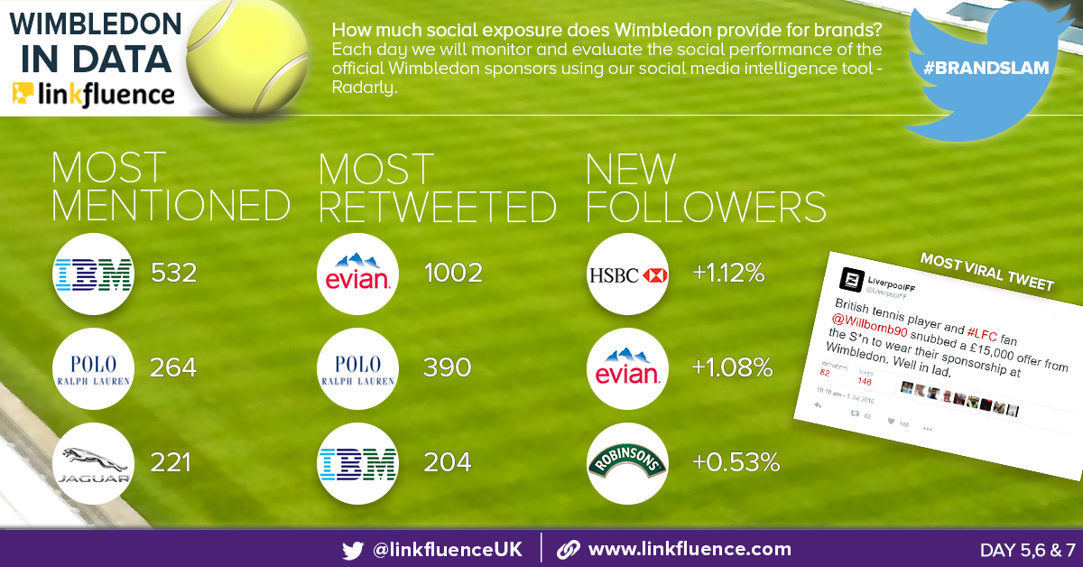 #BrandSlam: Wimbledon 2016 social media monitoring