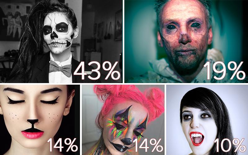 top halloween makeup trends 2016