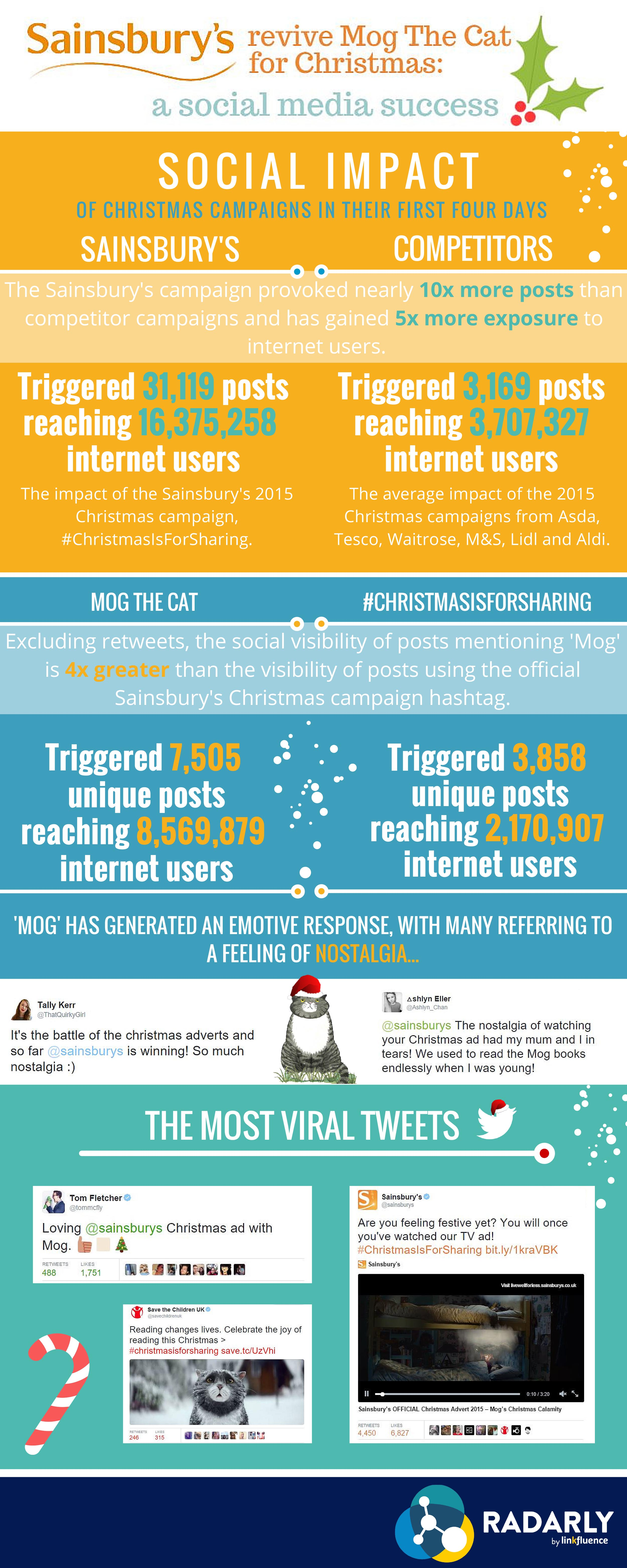 A detailed infographic presenting why Sainbury's 2015 Christmas campaign has been a huge social media success. Insights provided by Radarly, a social media monitoring tool.