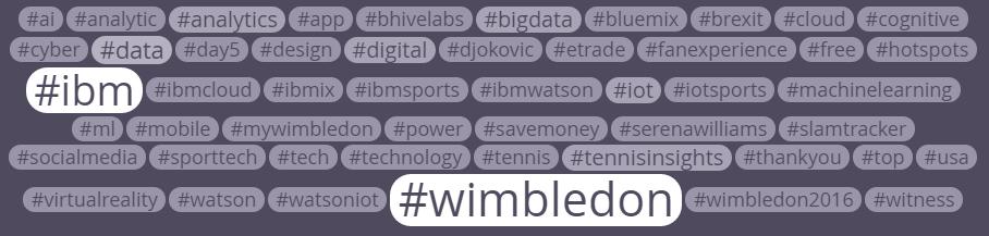 #BrandSlam: Wimbledon 2015 social media monitoring