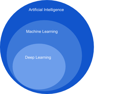 AI basics definition