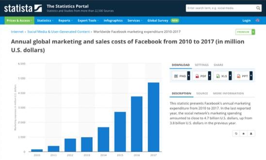 fb marketing spend