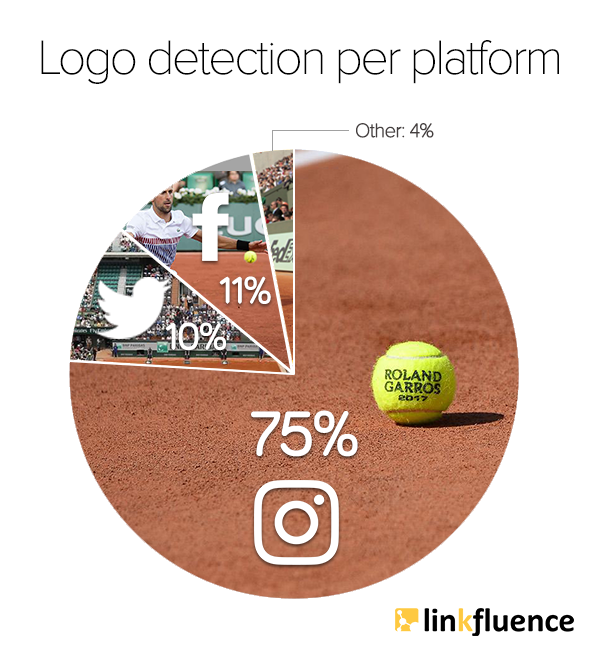 Image Recognition Pie Chart