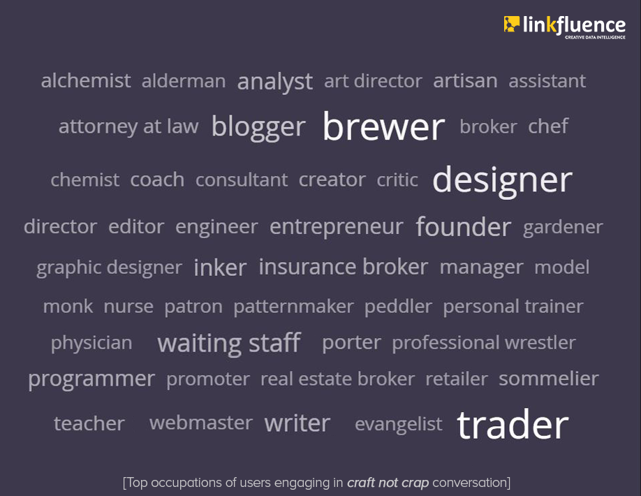 Radarly, a social media intelligence tool, identifies the top occupations of social media users discussing craft beer on instagram