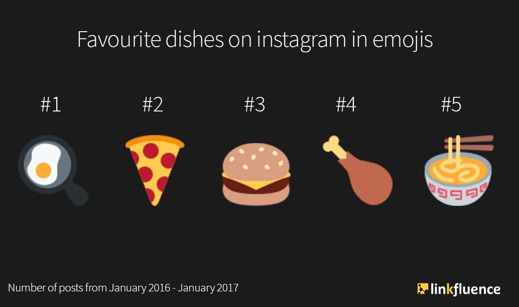 Instagram food trends #instafood