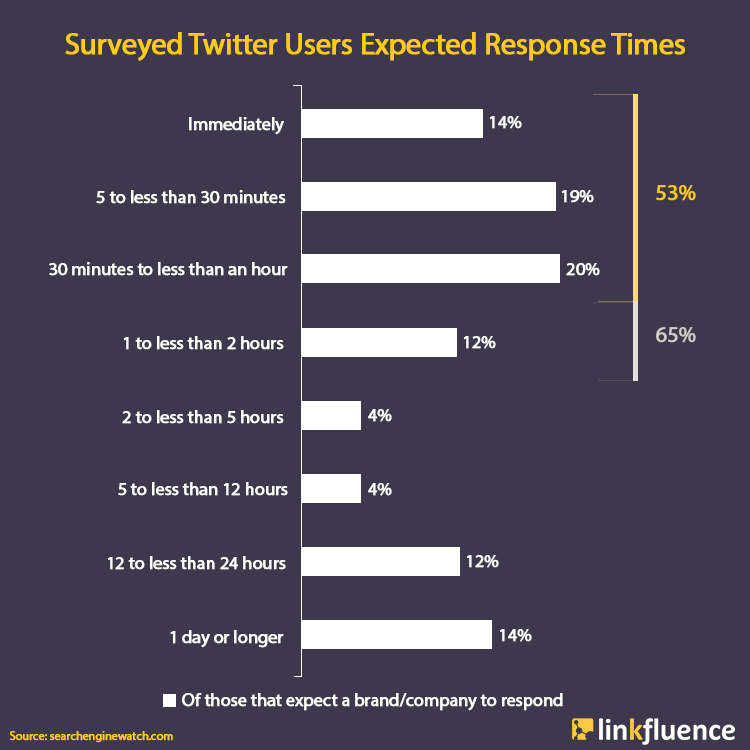Response times [social listening for retail brands]