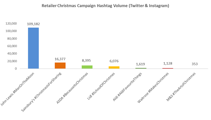 Which christmas campaign hashtags were the most successful