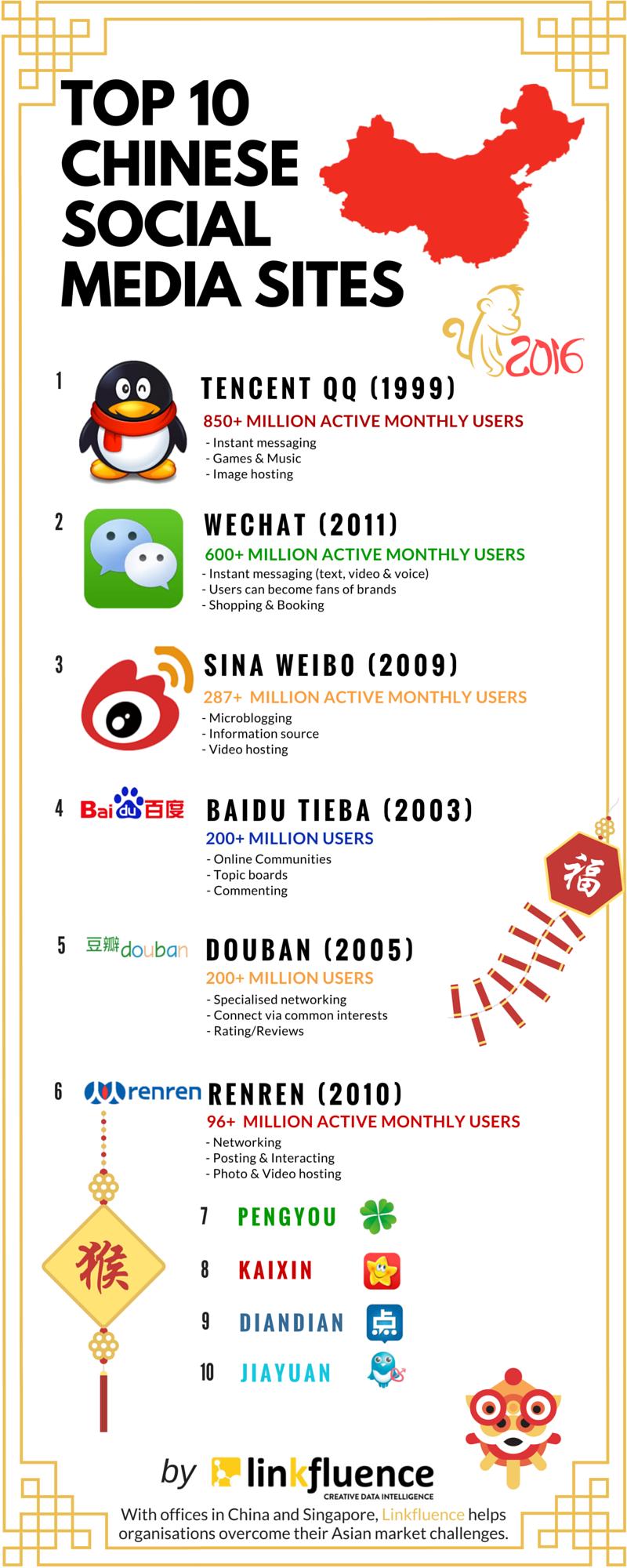top 10 chinese social media.2 (2)