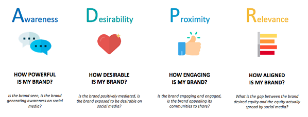 measure-brand-equity-framework