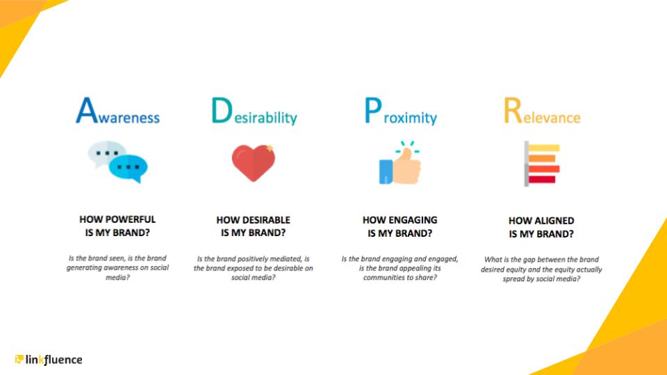 Linkfluence Social Brand Equity ADPR framework