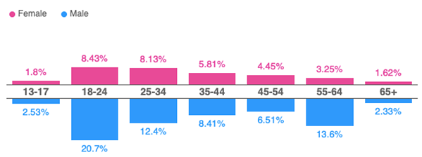 world-without-sports-impact-demographics