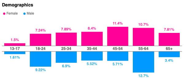 social-activism-brands-demographics