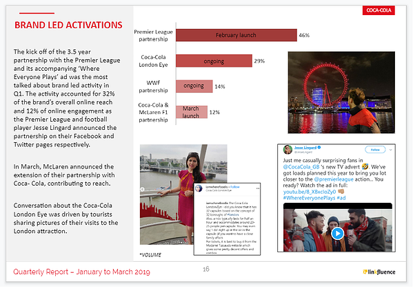 social-data-insights-consommateurs-activations-marques