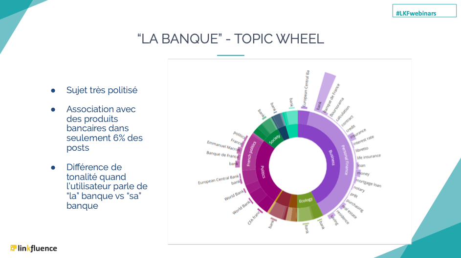 consumer-centricity-banque-sujets