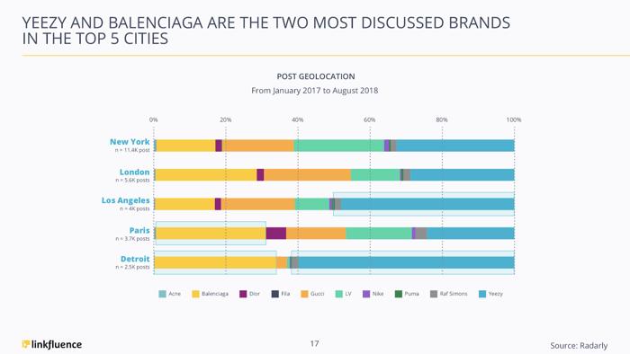 footwear-brands-social-media-intelligence