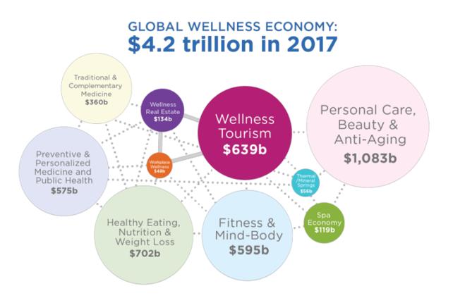 wellness-economy