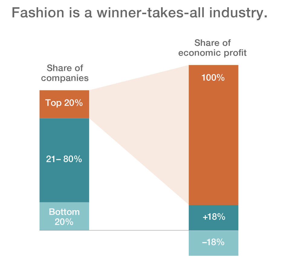 Consumer Insights for Fashion: How Top Brands Keep up With