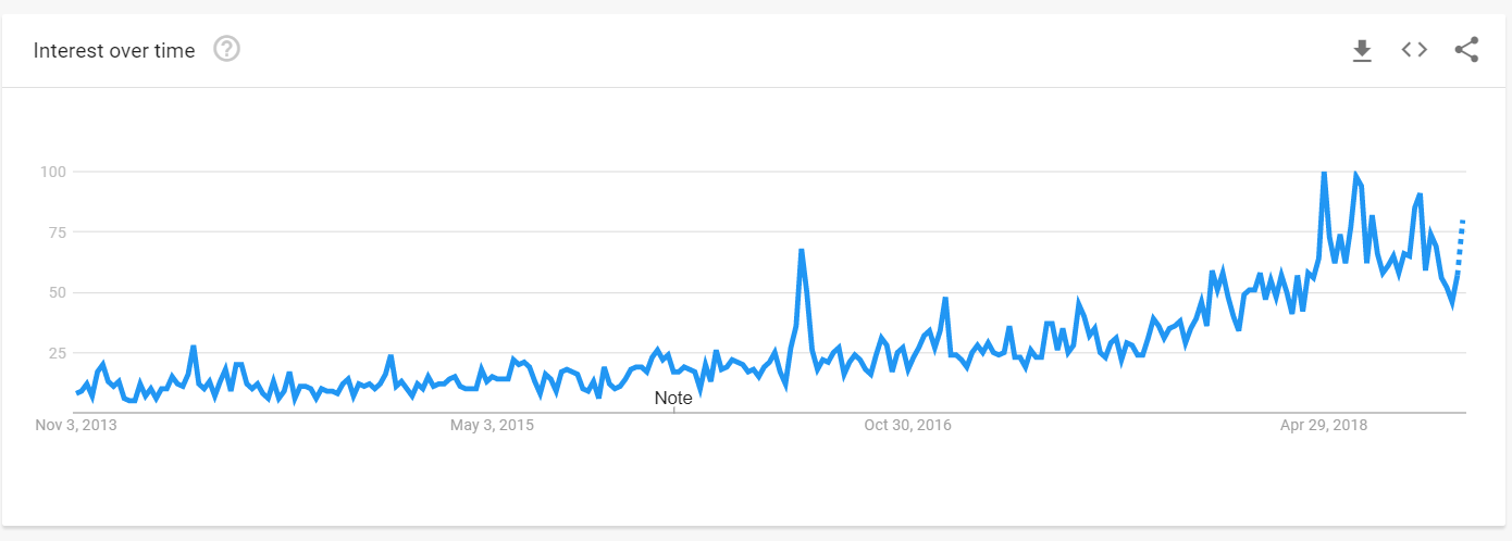 dad shoes google trends 5 years