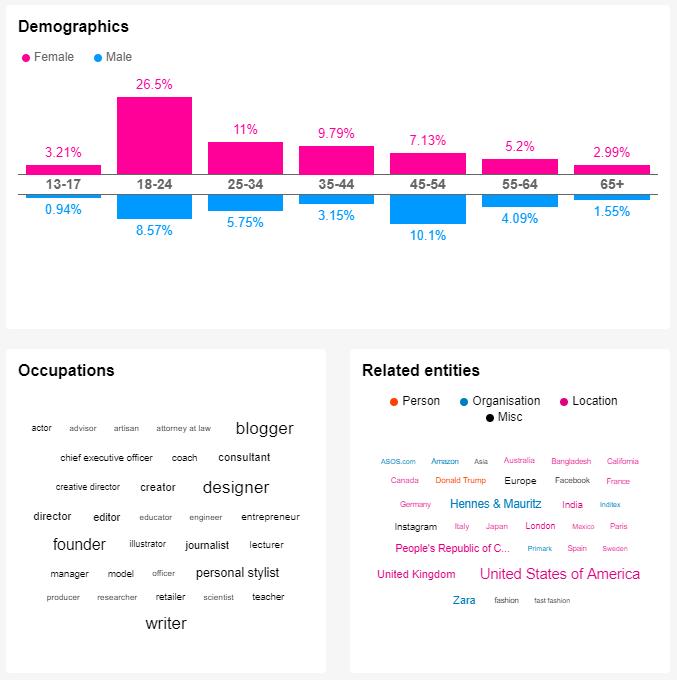 fast fashion social media demographics
