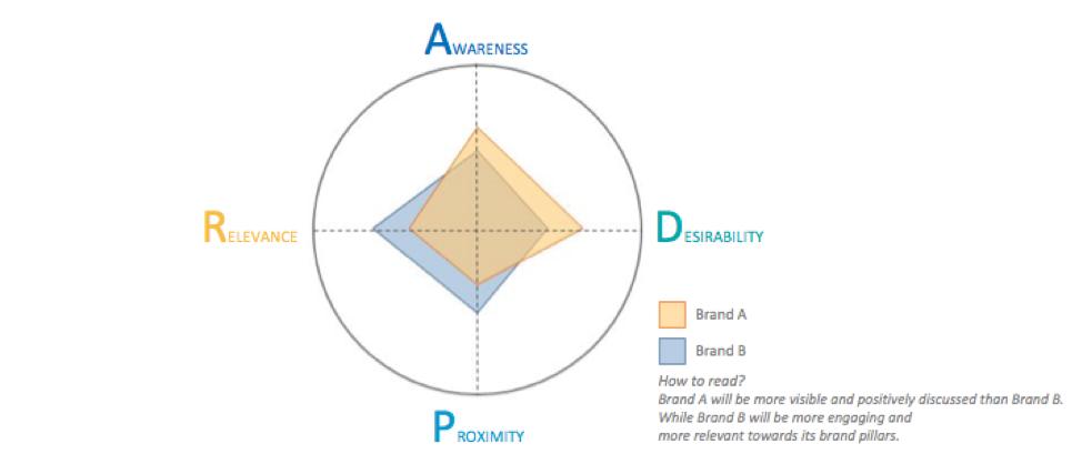 mesurer-brand-equity-etoile