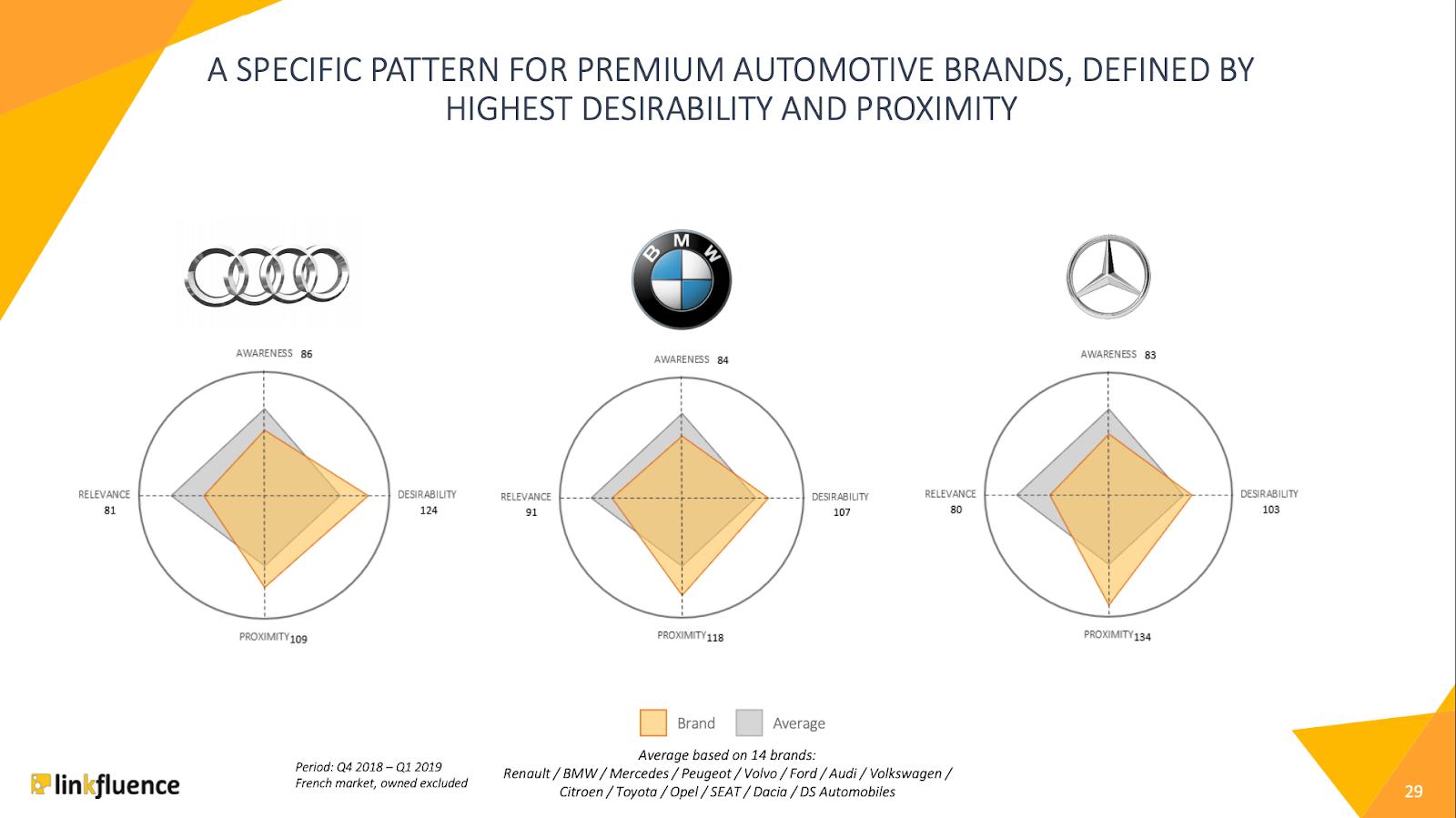 social-brand-equity-automobile-allemandes