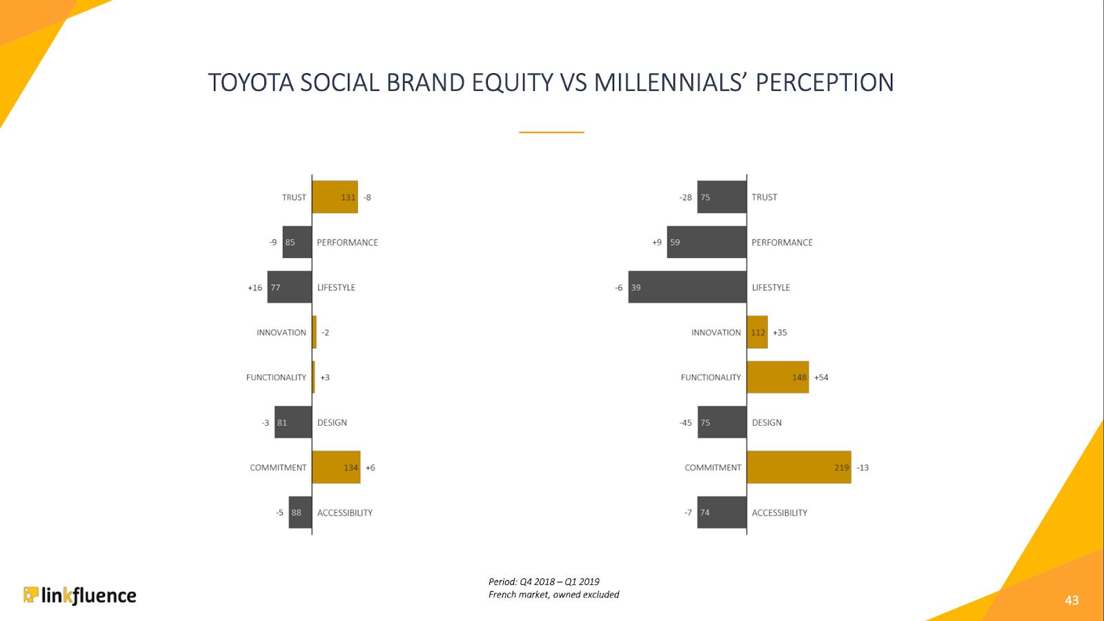social-brand-equity-automobile-millenials